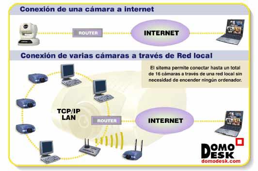 Cámaras IP instalación